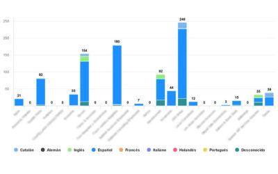 Monitorización de Redes sociales ¿qué aporta al despacho profesional?